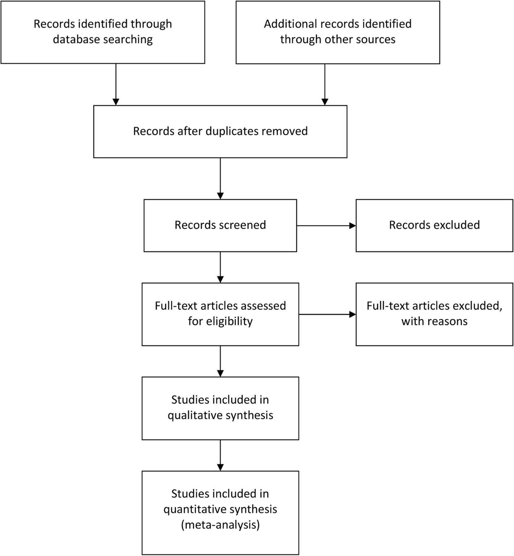 prisma guidelines for systematic reviews pdf