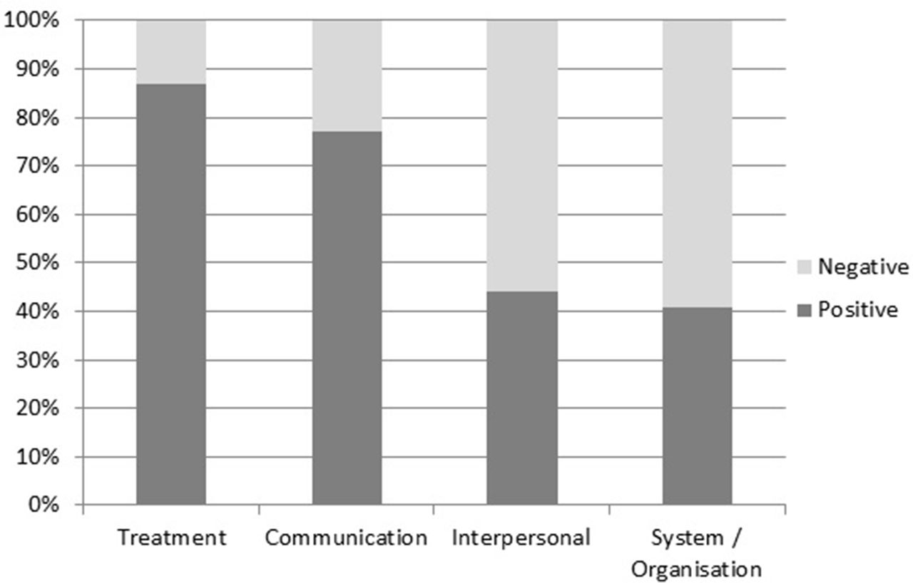 quantitative versus qualitative interpersonal communication Quantitative interpersonal communication is described as any communication  between two individuals, whether it is between two friends or simply two  strangers.