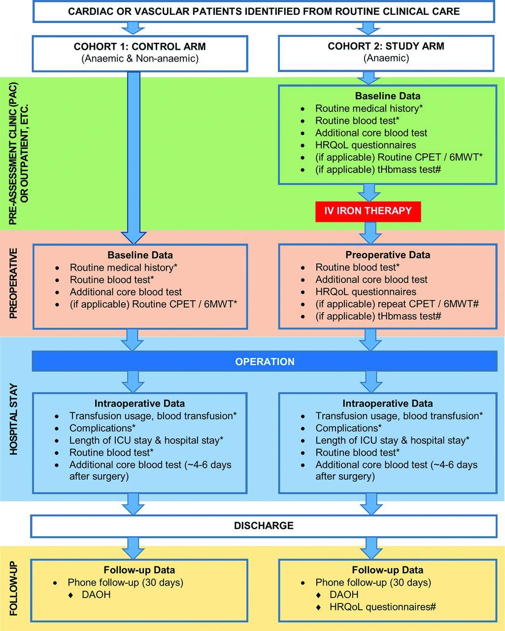... Vascular Surgery Interventional Anaemia Response (CAVIAR) Study. Figure  2. Figure 2