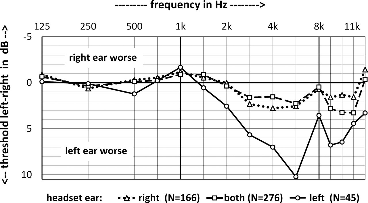 Noise exposure and auditory thresholds of German airline pilots: a