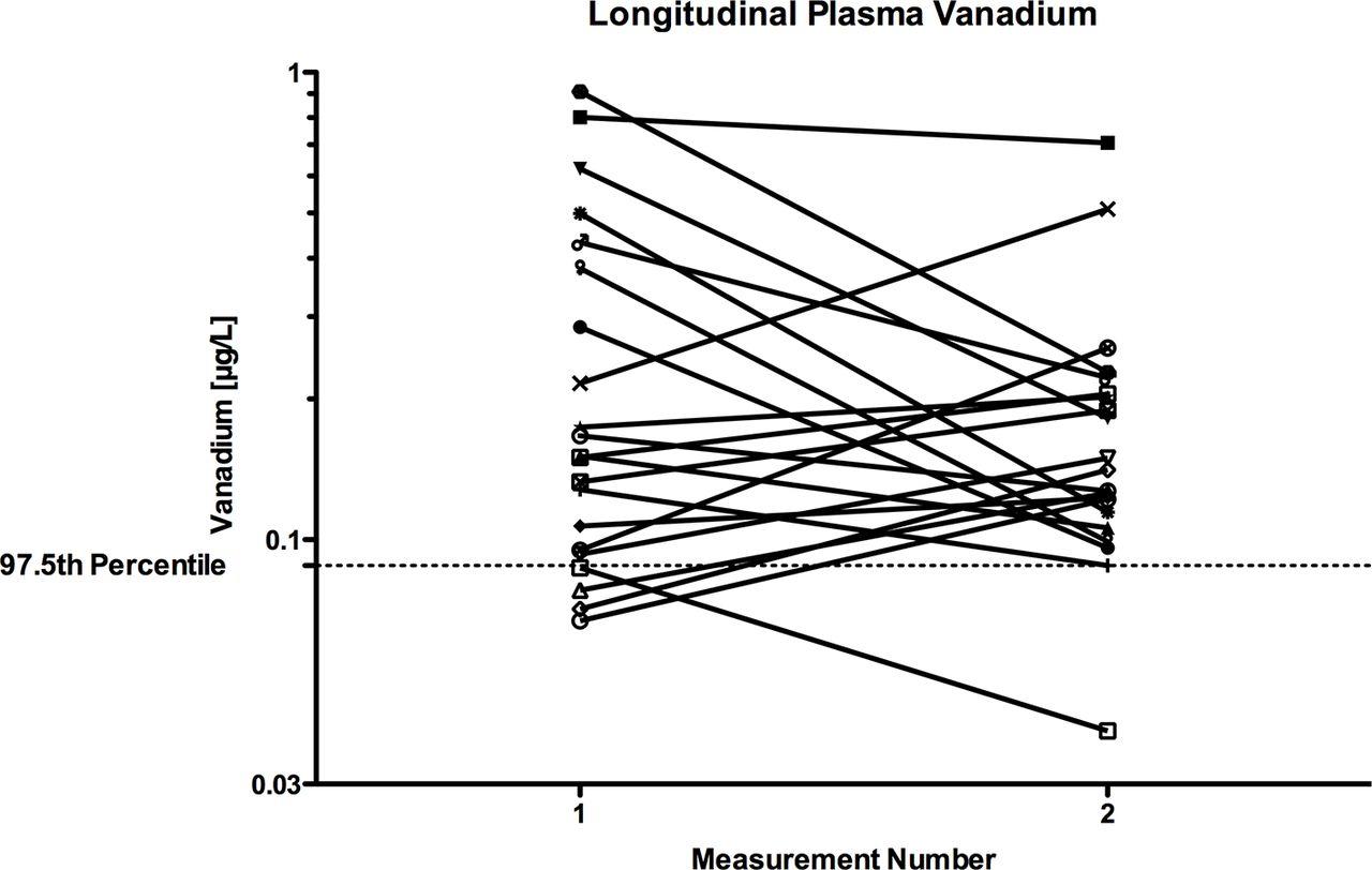 A cross-sectional study measuring vanadium and chromium