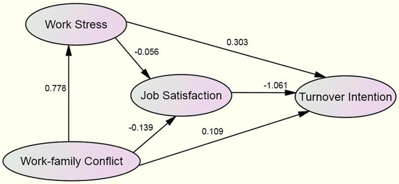 relationship between job satisfaction and turnover E ect of pay on the job satisfaction and it was concluded that the there is positive relationship between job satisfaction and pay (nguyen et al 2003) it was found that the lower level of.