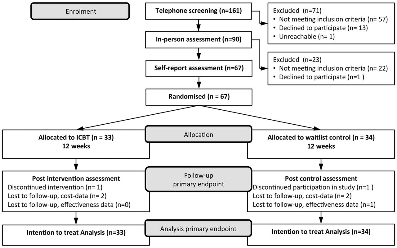 evaluation of cognitive behavioural therapy effectiveness Effectiveness of cognitive behavioural therapy with people who have autistic spectrum disorders: a systematic review and meta-analysis.