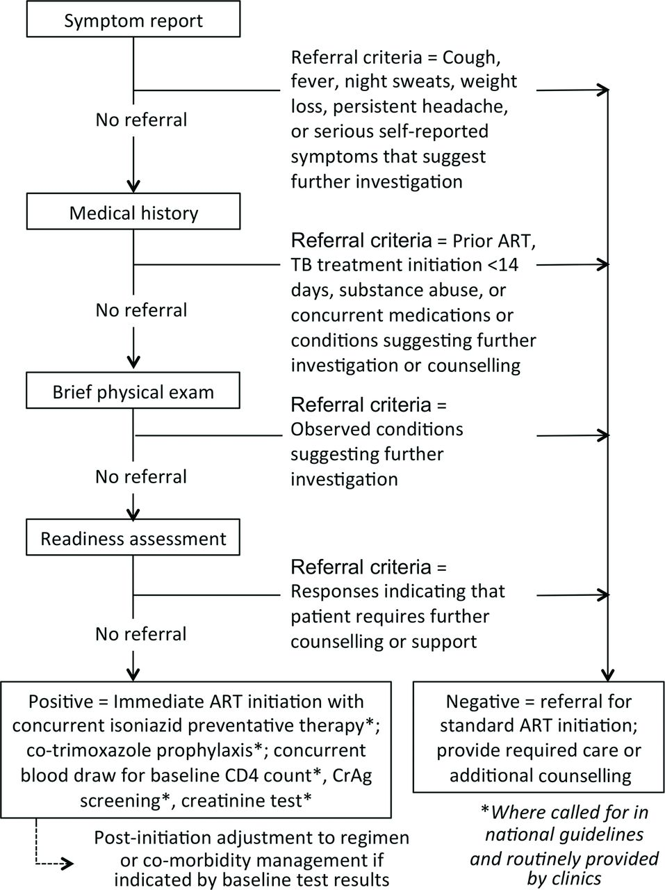 Simplified clinical algorithm for identifying patients