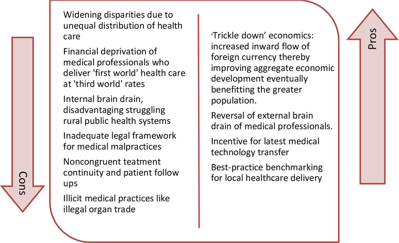 the advantages and disadvantages of medical nursing Telehealth in nursing: advantages and disadvantages telehealth in nursing: advantages and disadvantages introduction nursing is the promotion and optimization of health and abilities, prevention of illness and joy and alleviation of suffering through the diagnosis of human response (wwwnursingworldorg.