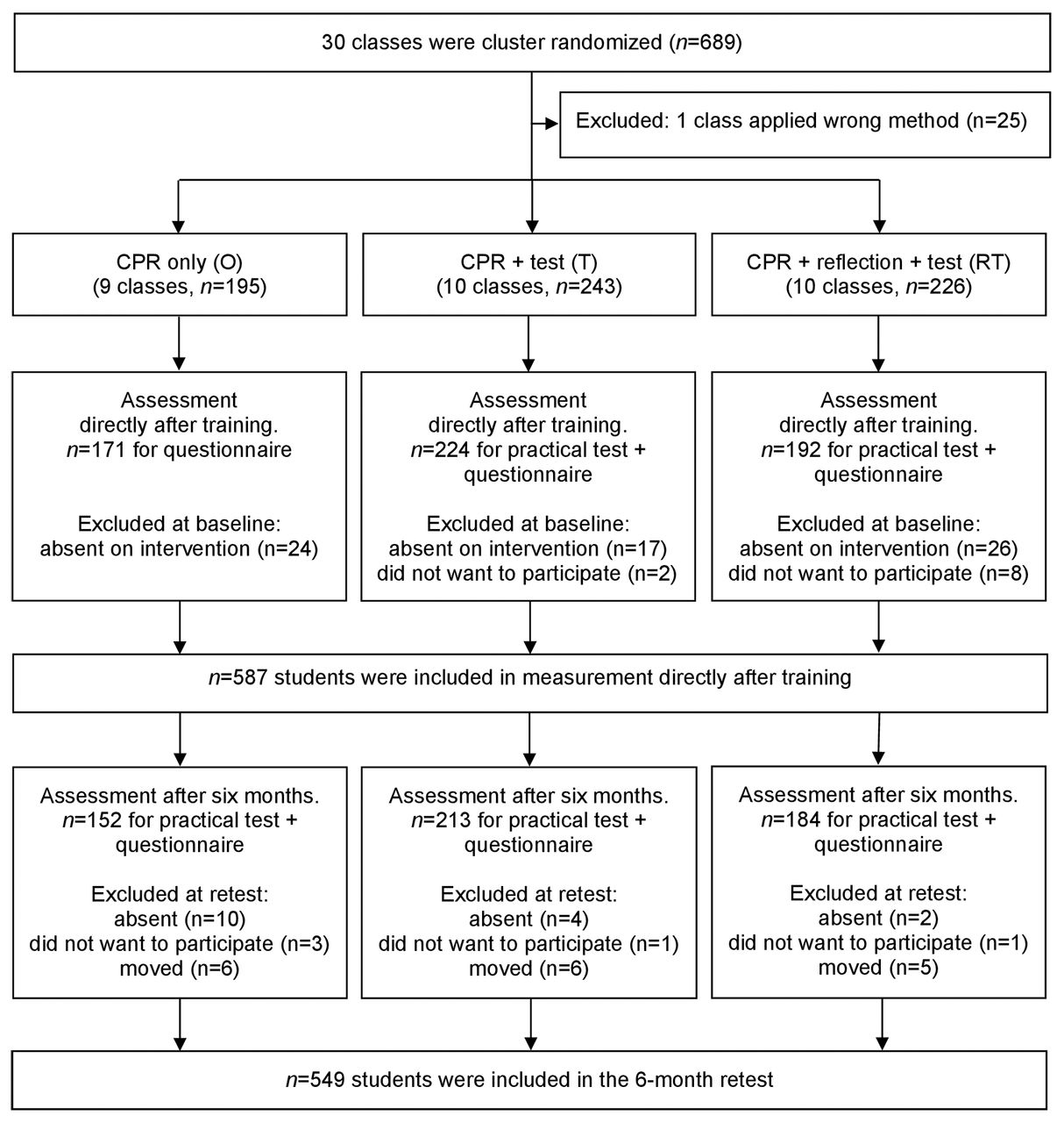 effect of two additional interventions  test and