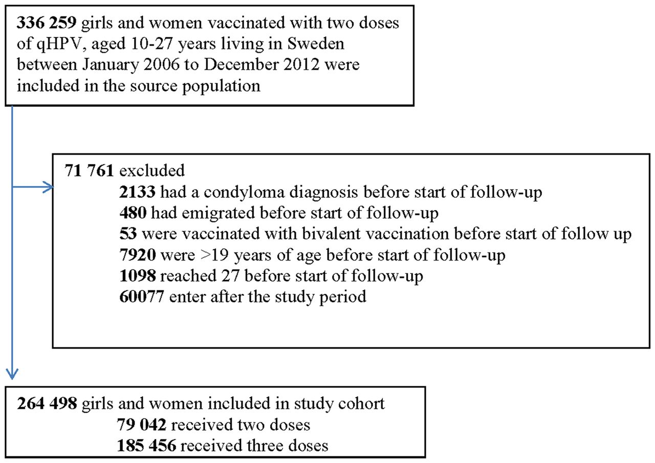 Timing of two versus three doses of quadrivalent HPV ...Hpv Vaccine Schedule