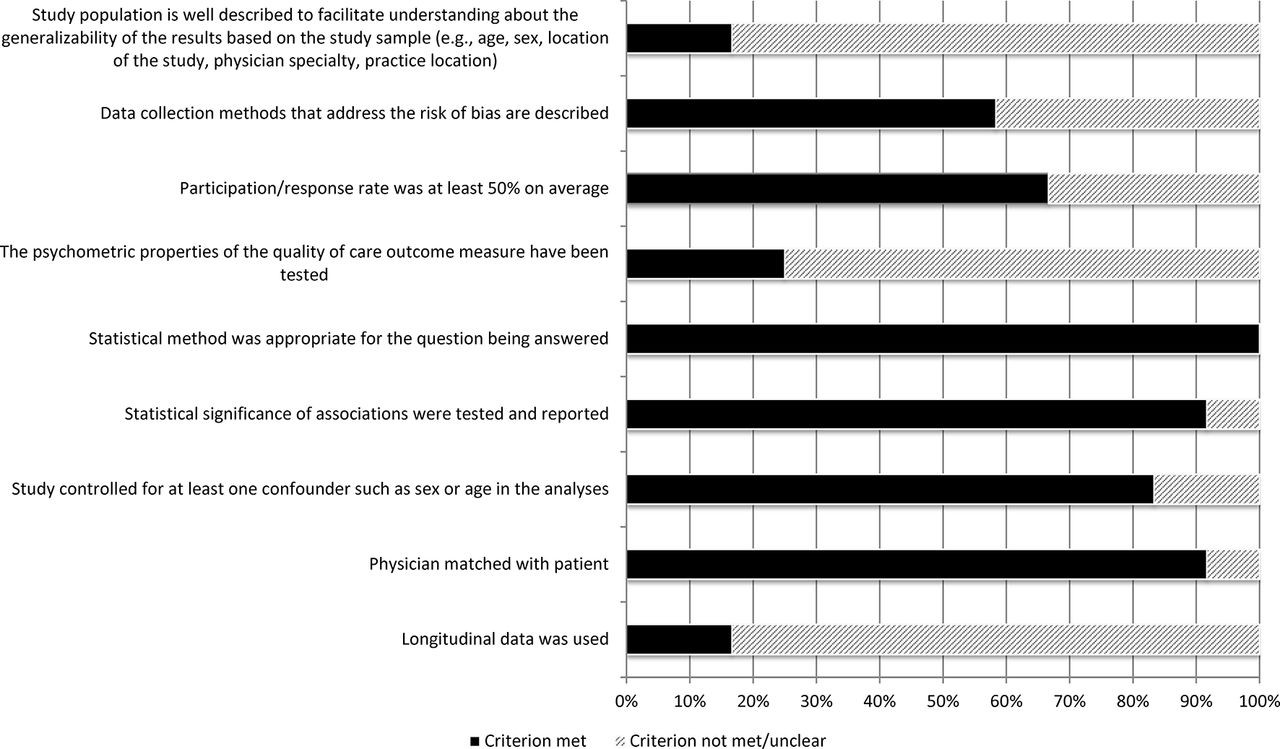 The Relationship Between Physician Burnout And Quality Of Healthcare
