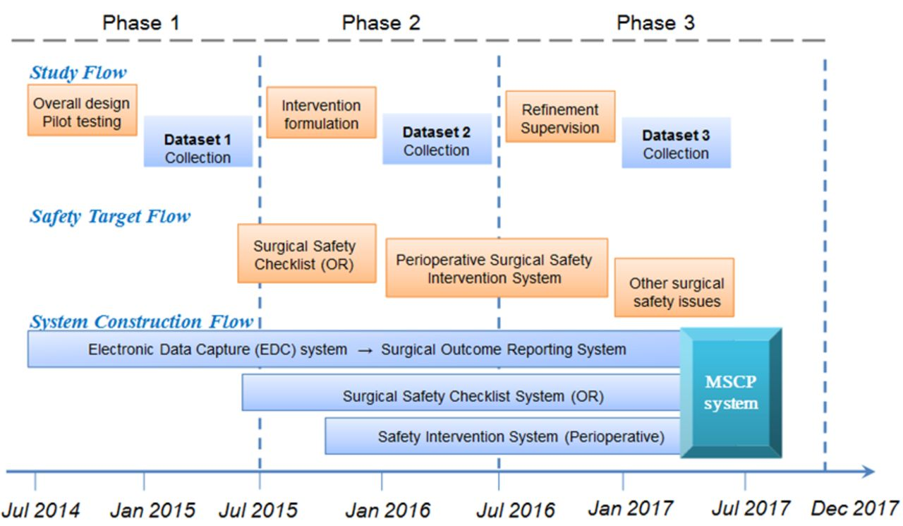 Protocol for a multicentre, multistage, prospective study in China