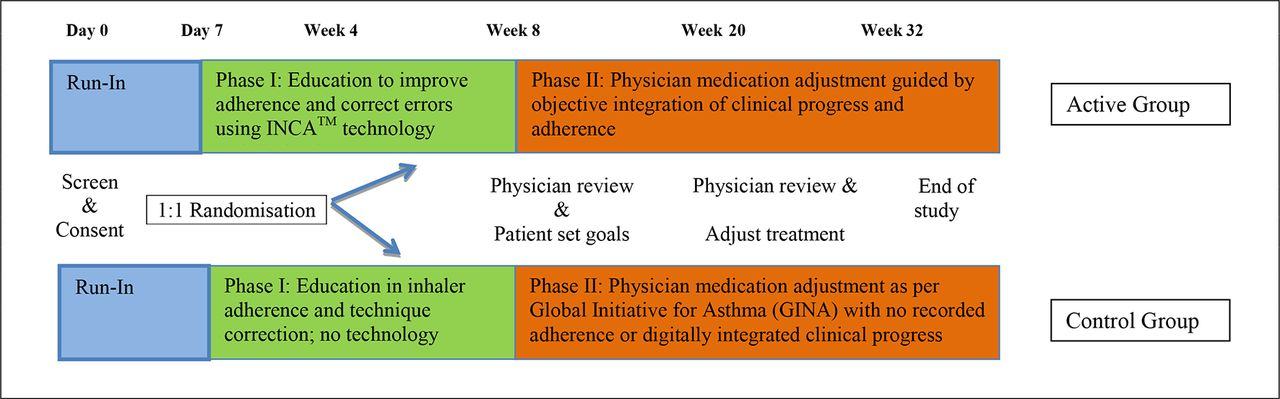 In Patients With Severe Uncontrolled Asthma Does Knowledge Of