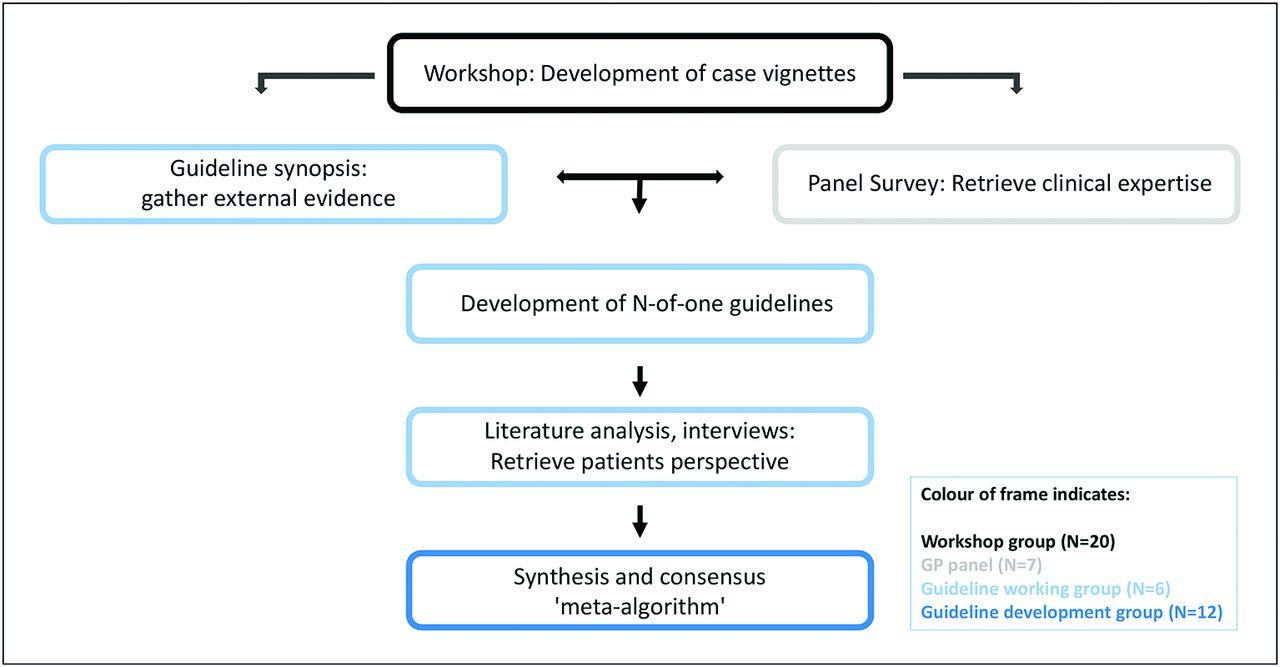 Development of a meta-algorithm for guiding primary care encounters