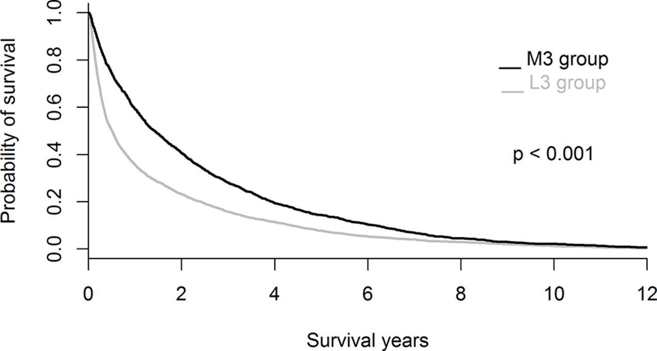 hepatectomy icd 10