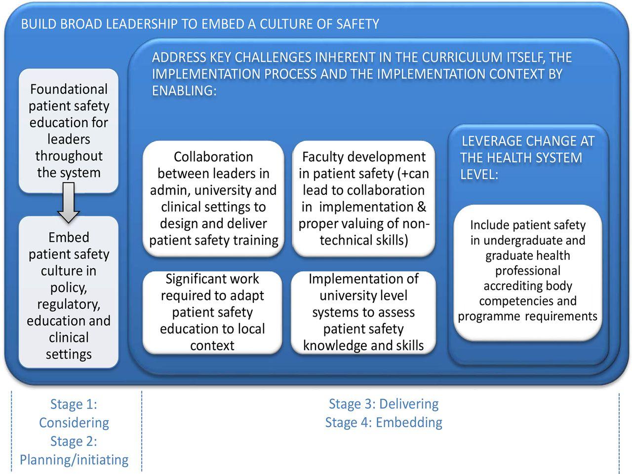 curriculum implementation process