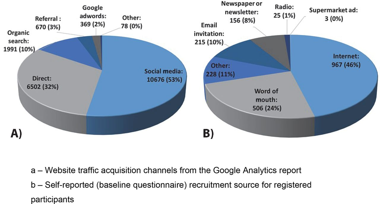 Effectiveness of recruitment to a smartphone-delivered nutrition ...
