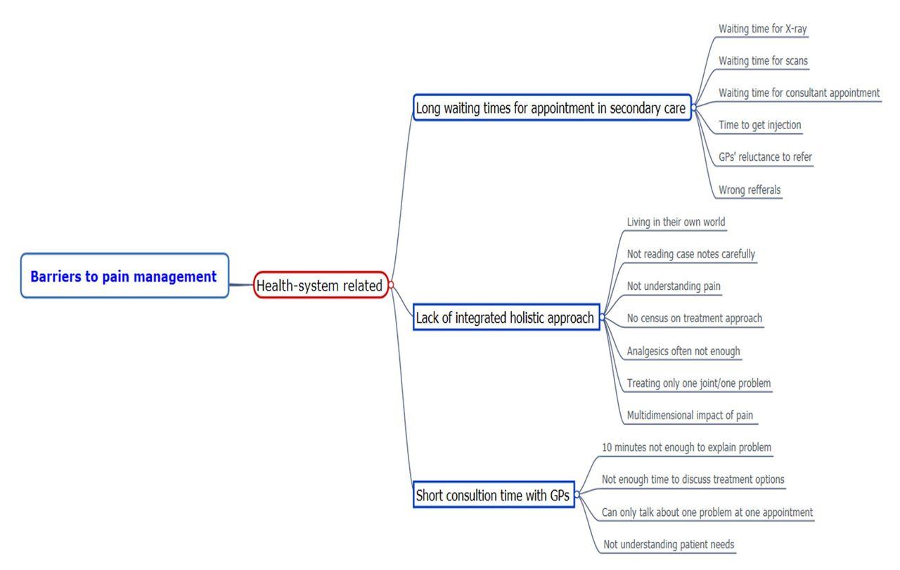 Promote Professional Development Essay Sample