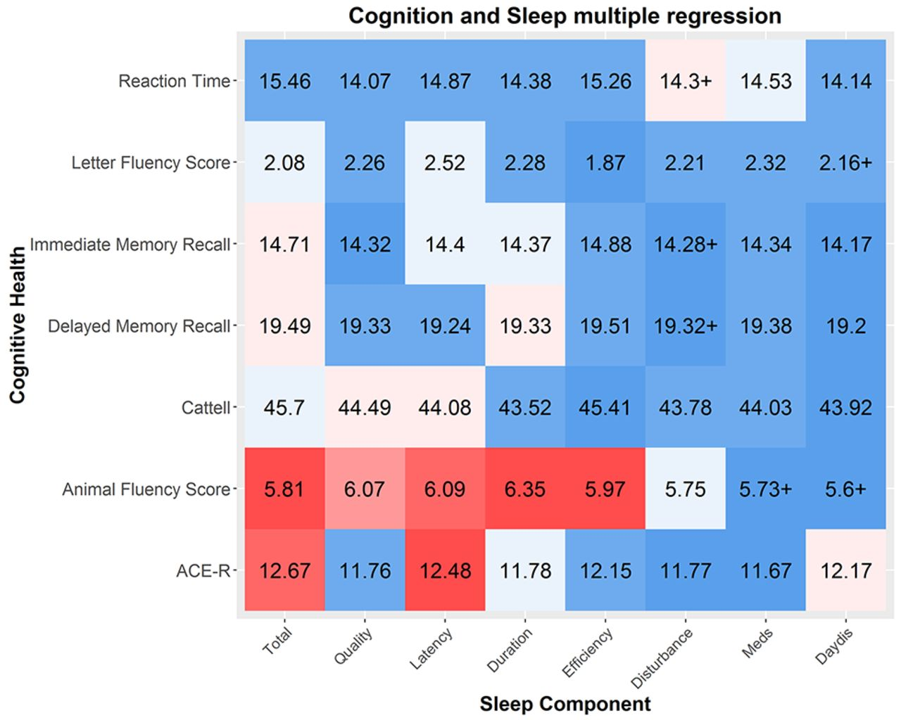 How Are Age Related Differences In Sleep Quality Associated With