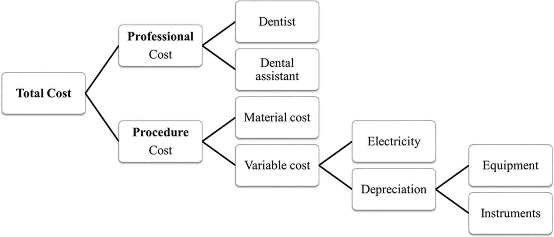 Efficacy of conventional treatment with composite resin and