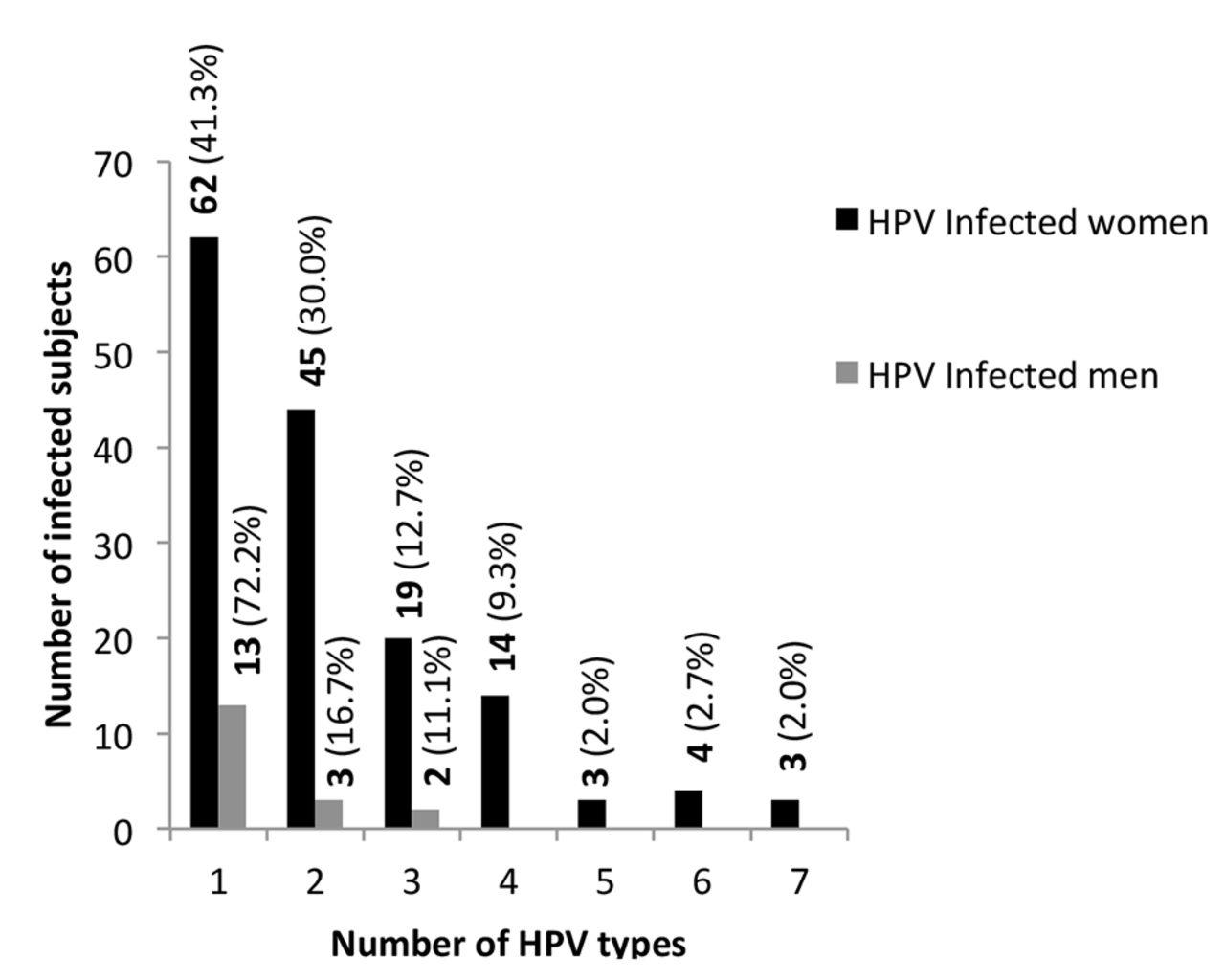 Human papillomavirus prevalence and genotype distribution