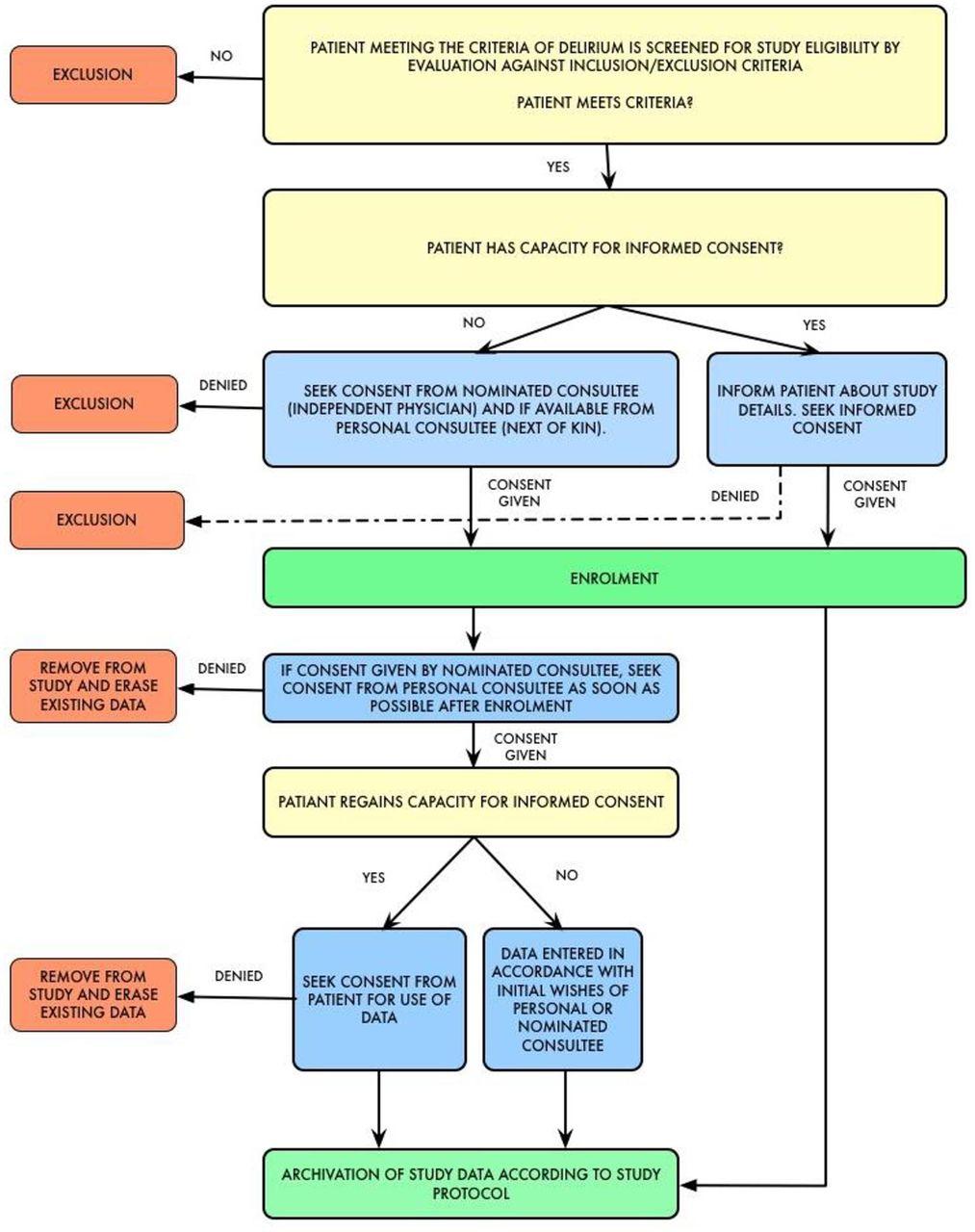 weaning dexmedetomidine midazolam