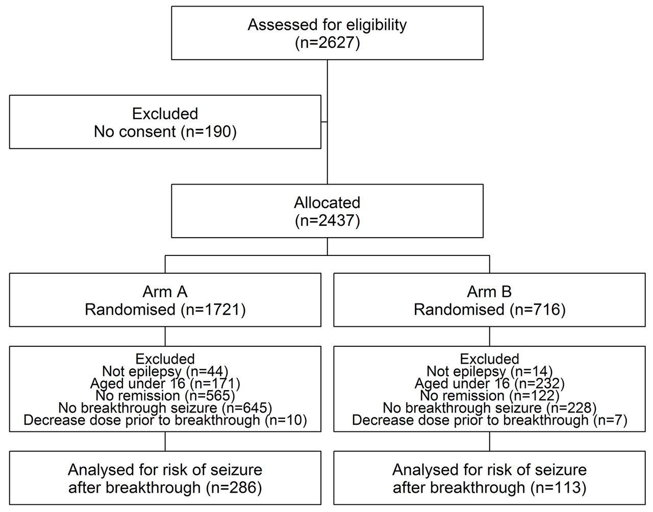 Risk of a seizure recurrence after a breakthrough seizure