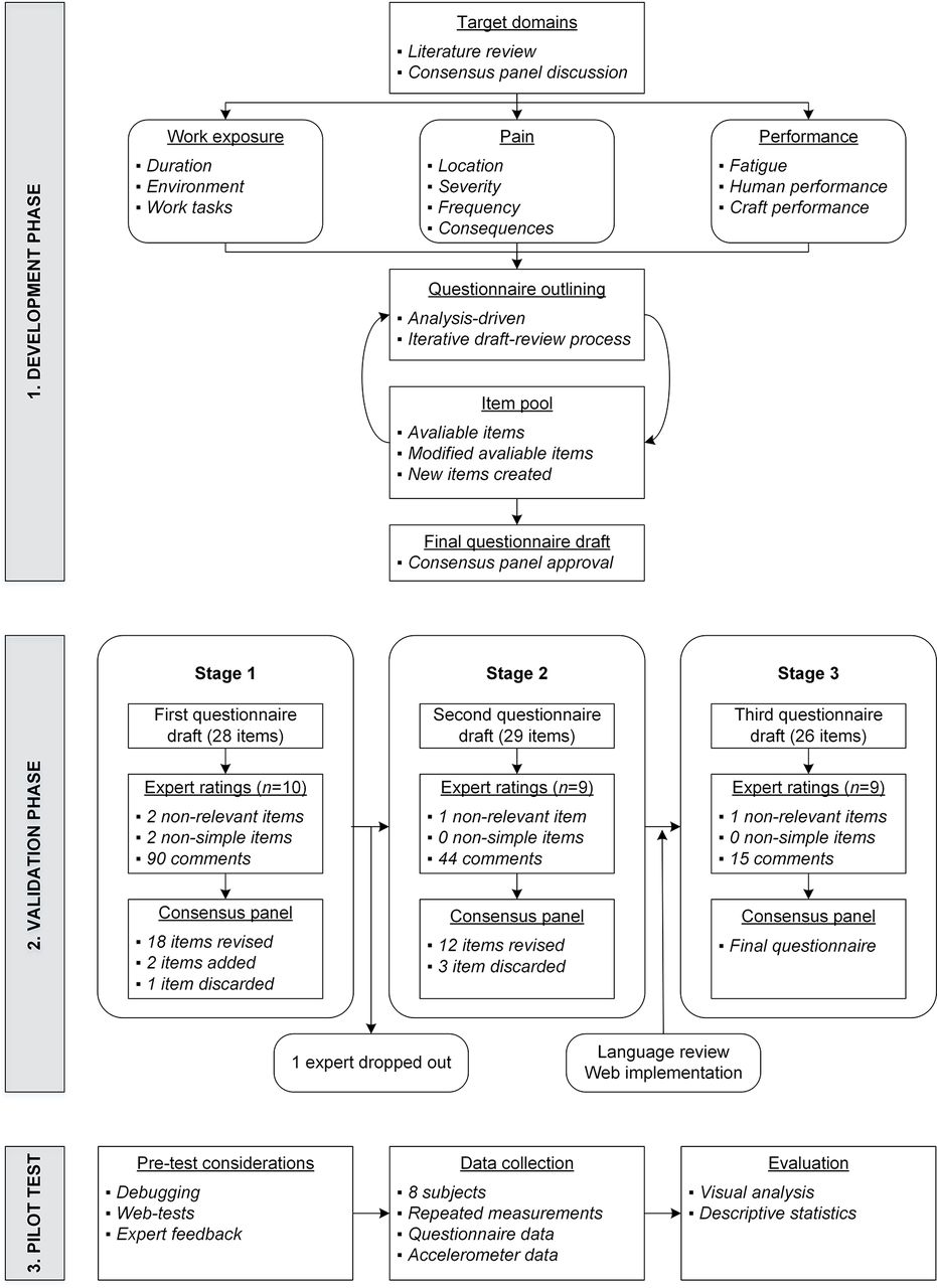 Construction of a web based questionnaire for longitudinal download figure open in new tab download powerpoint figure 1 flow chart of the questionnaire construction process geenschuldenfo Choice Image