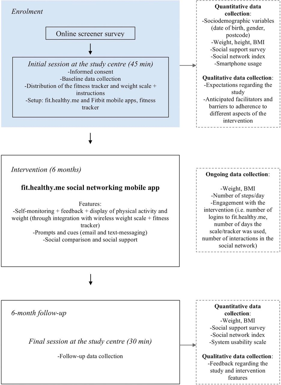 use of a mobile social networking intervention for weight management
