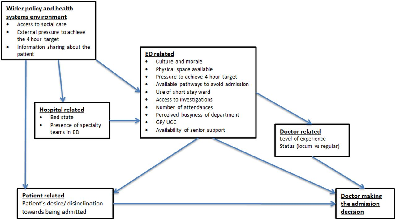 A Qualitative Study Exploring The Factors Influencing