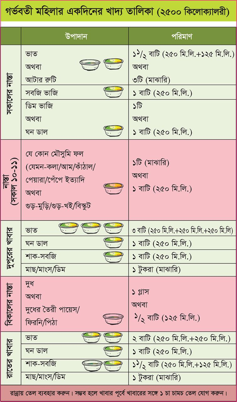 Making A Balanced Plate For Pregnant Women To Improve Birthweight Of