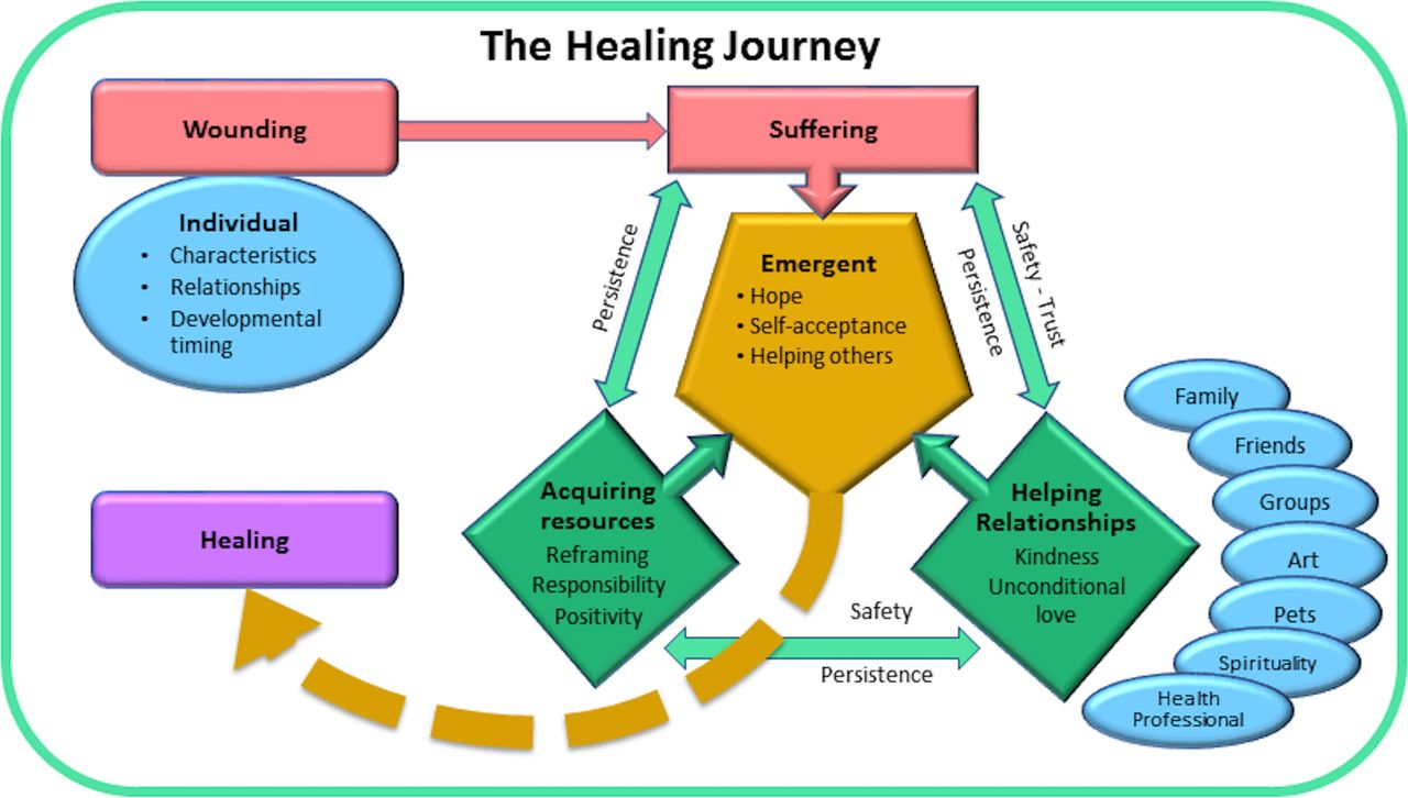 Healing journey: a qualitative analysis of the healing experiences