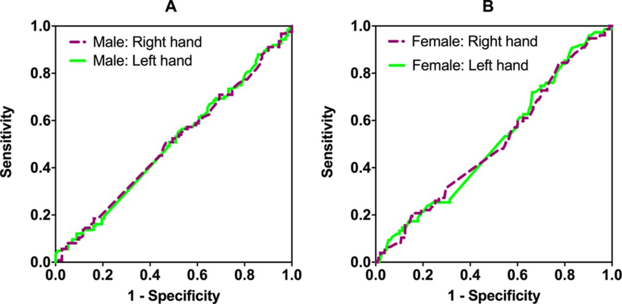 Does The Index To Ring Finger Length Ratio 2d4d Differ In Other Fingers As Shown Diagram For Method 2 Download Figure