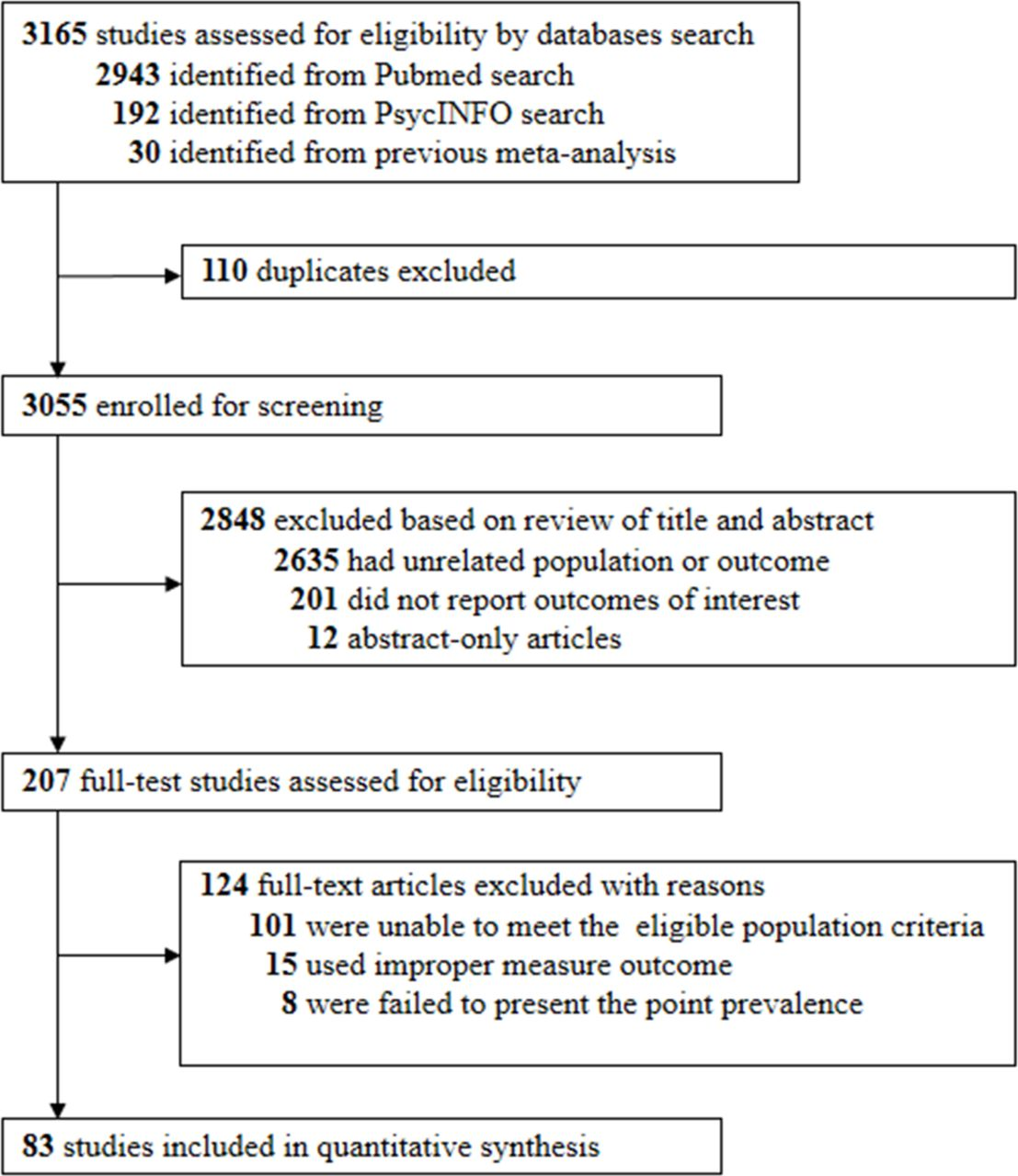 Prevalence of depression and depressive symptoms among outpatients