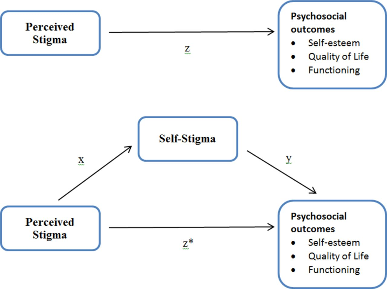 Mediating Effects Of Self Stigma On The Relationship Between
