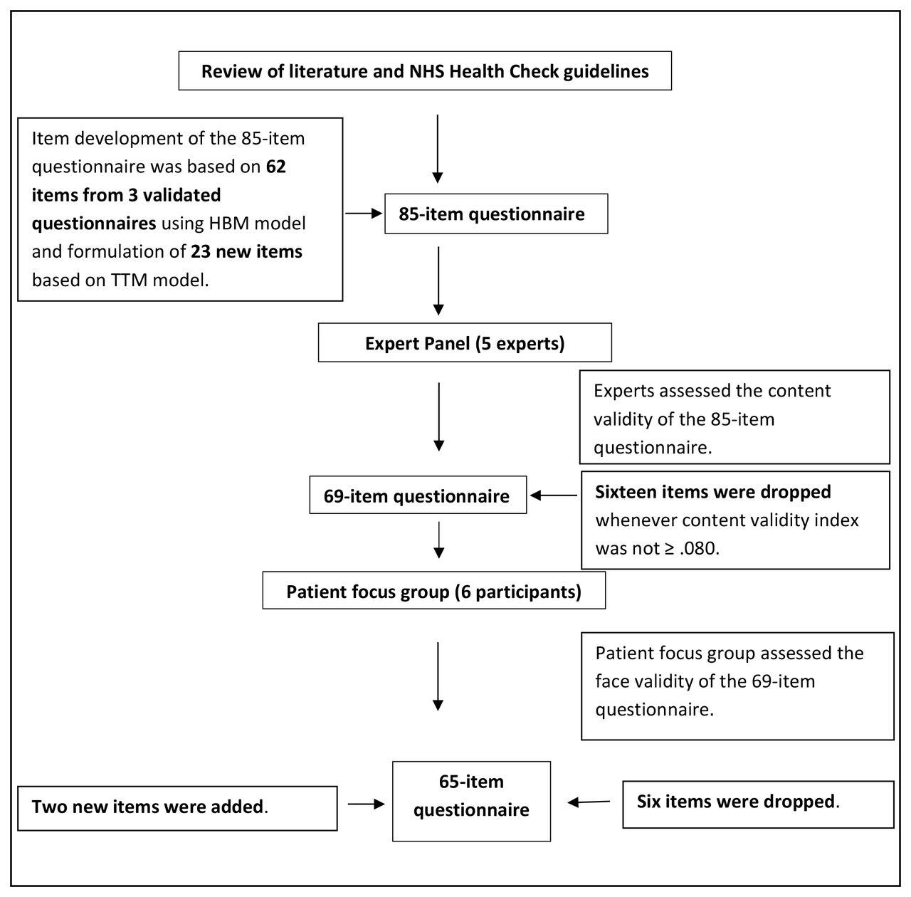 development of a questionnaire to evaluate patients awareness of