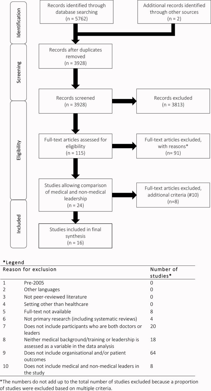 Medical leadership, a systematic narrative review: do ...