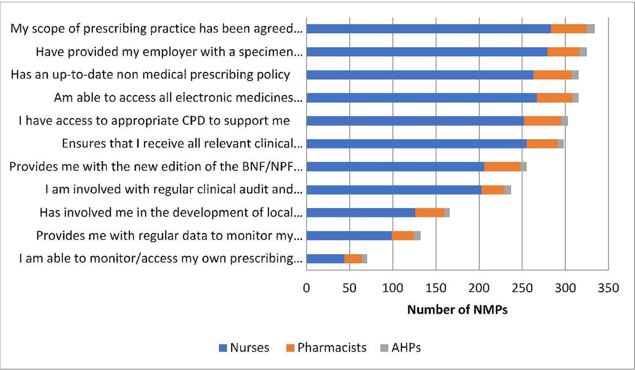 Non-Medical Prescribing: Multidisciplinary Perspectives
