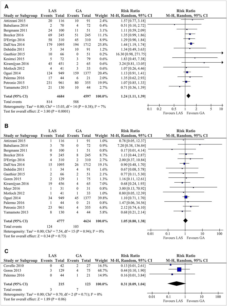Is local anaesthesia a favourable approach for transcatheter