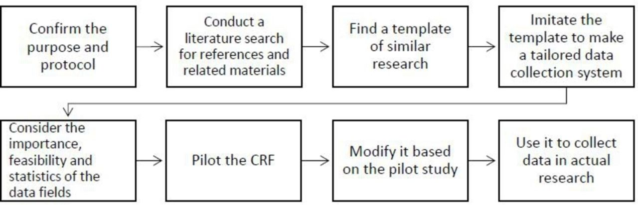 How novice, skilled and advanced clinical researchers include ...