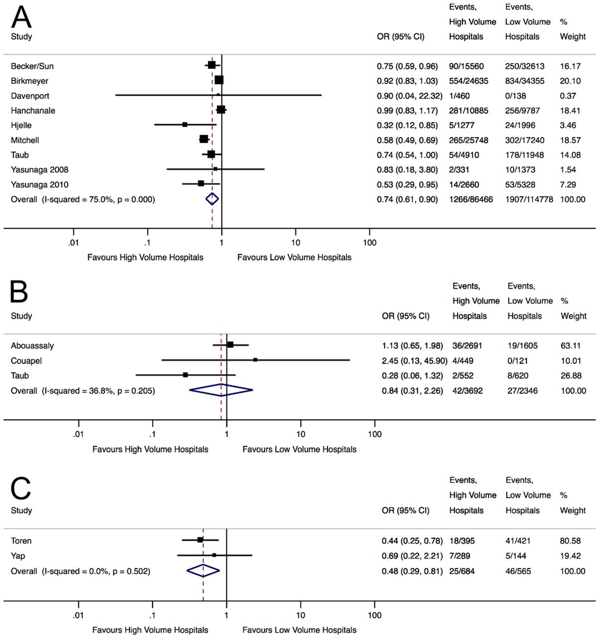 Influence of hospital volume on nephrectomy mortality and