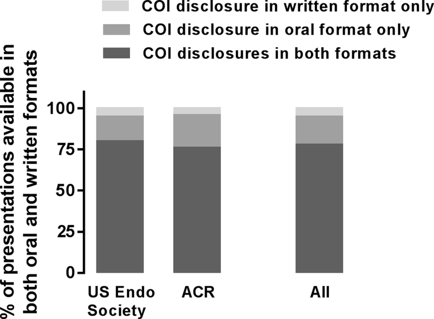 reporting of conflicts of interest in oral presentations at medical