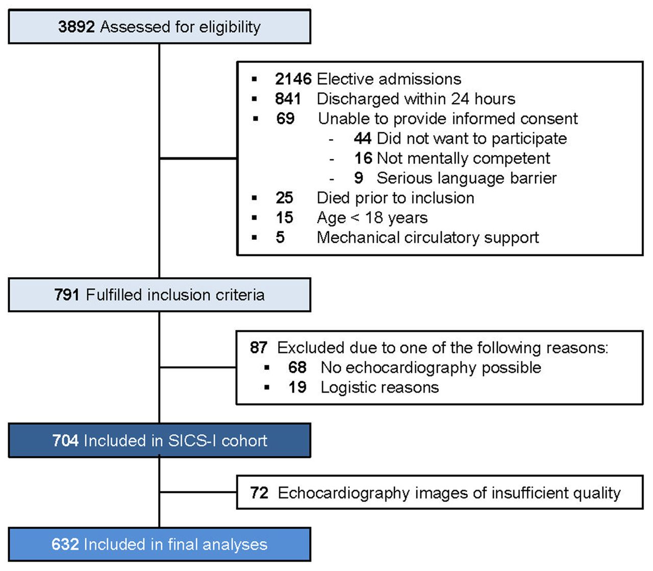 Amlodipine Disease Interactions