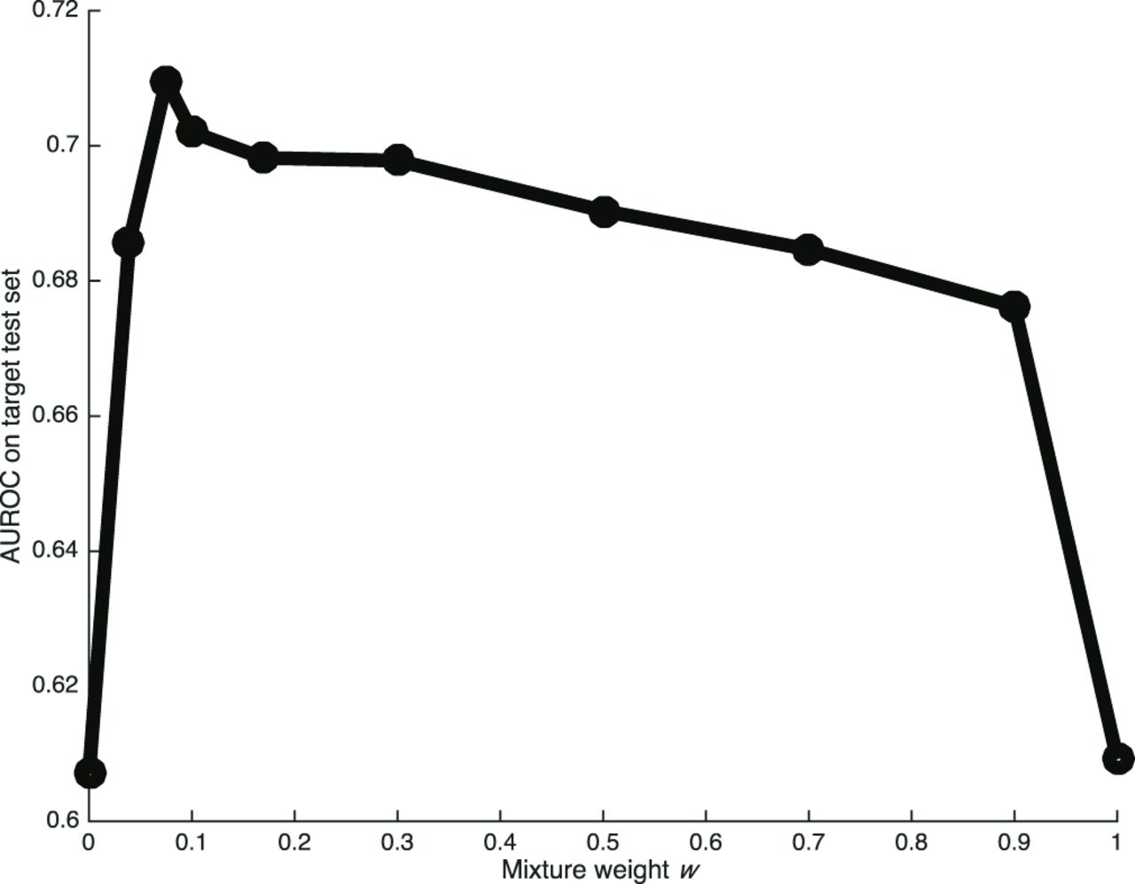 Prediction of early unplanned intensive care unit readmission in a