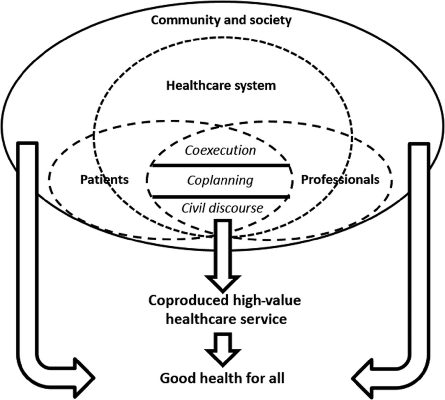 'Reframing Healthcare Services through the Lens of Co