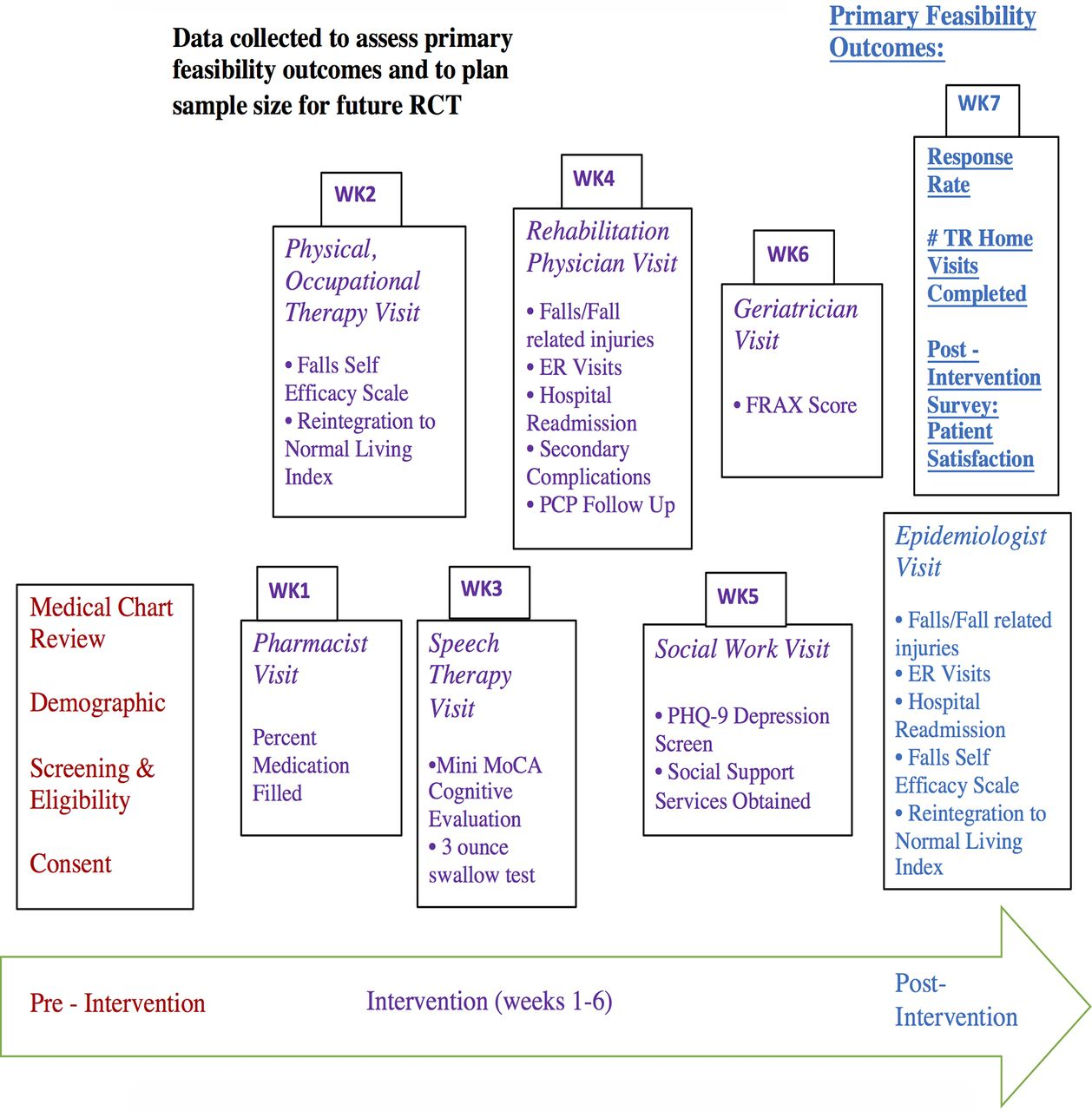 Emergency Room Pcp Follow Up Template