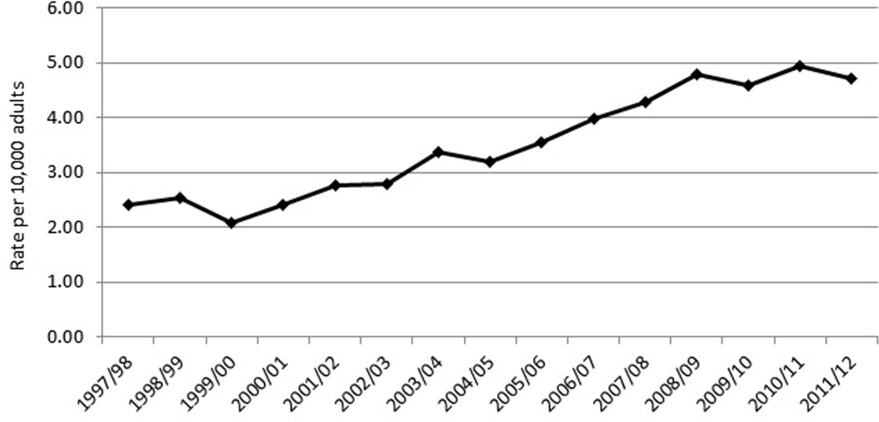 The incidence and healthcare costs of persistent