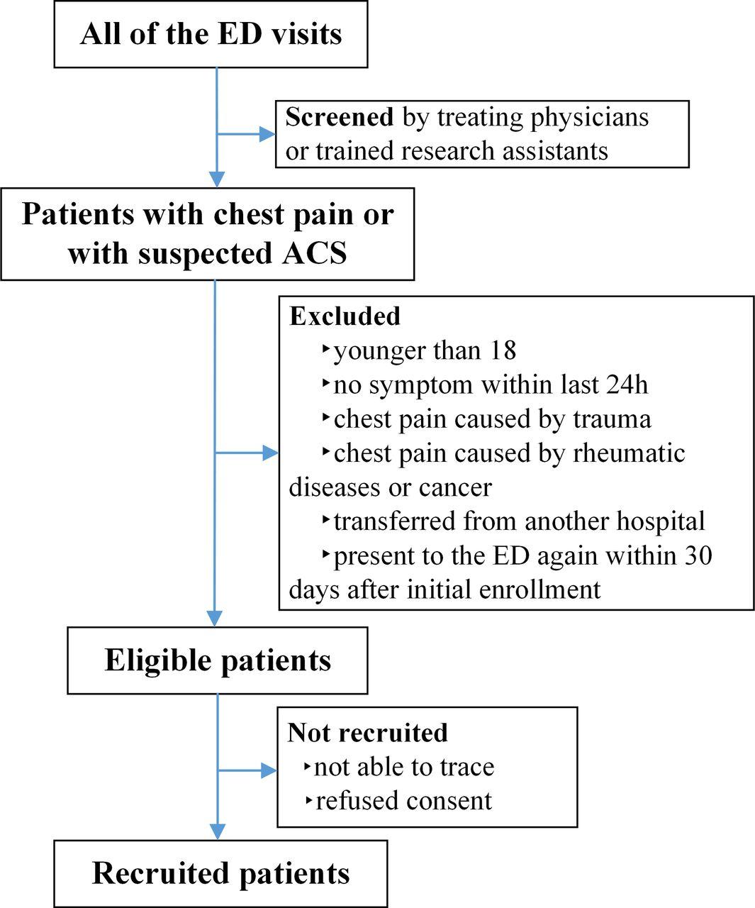 acute coronary syndrome guidelines australia