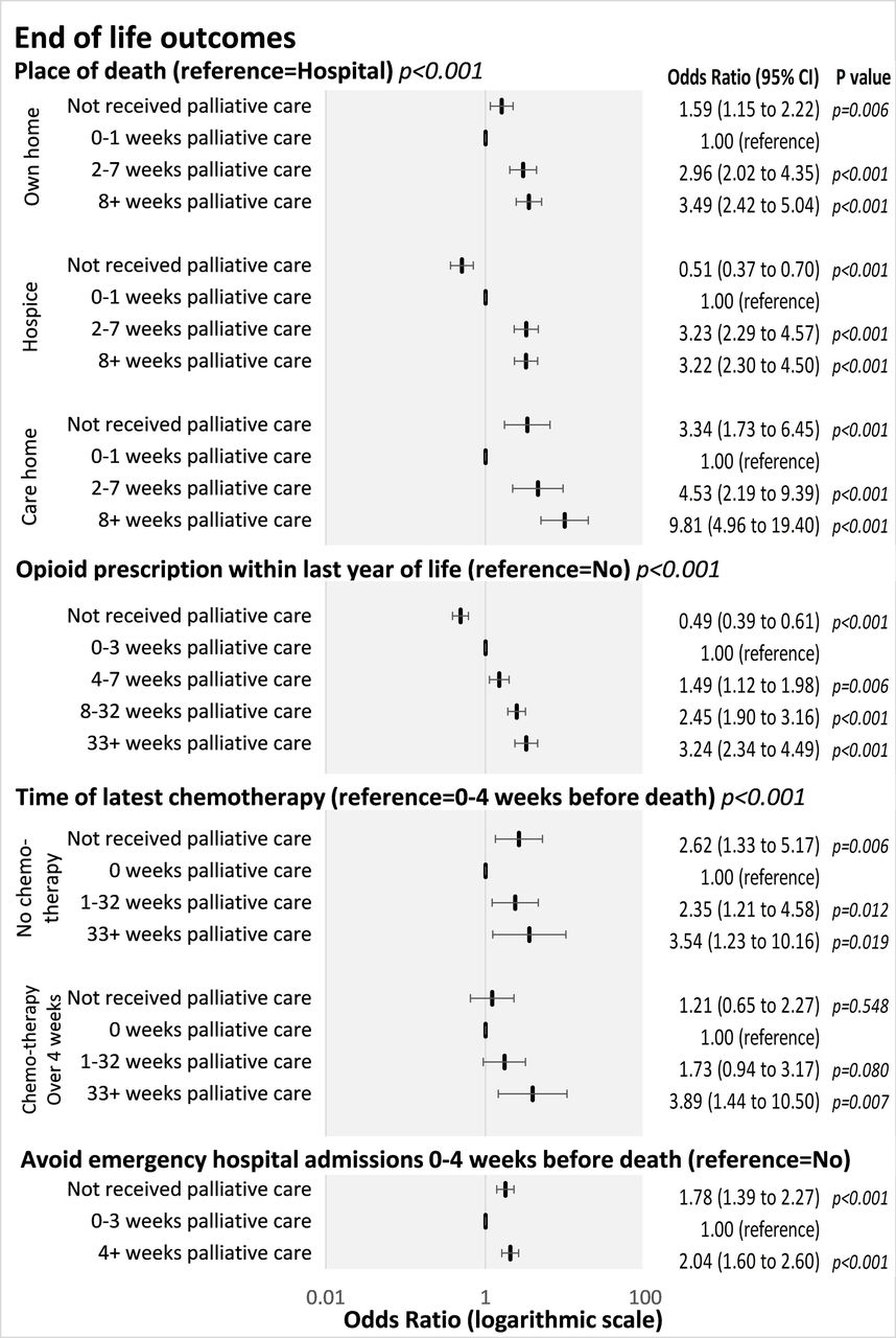 Is palliative care support associated with better quality end-of ...