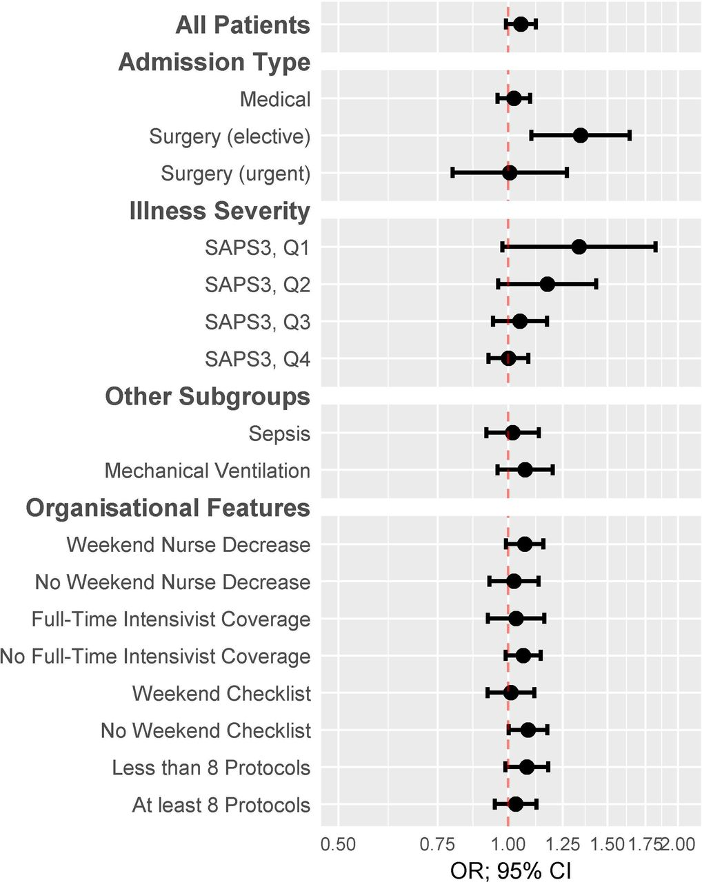 Role of organisational factors on the 'weekend effect' in