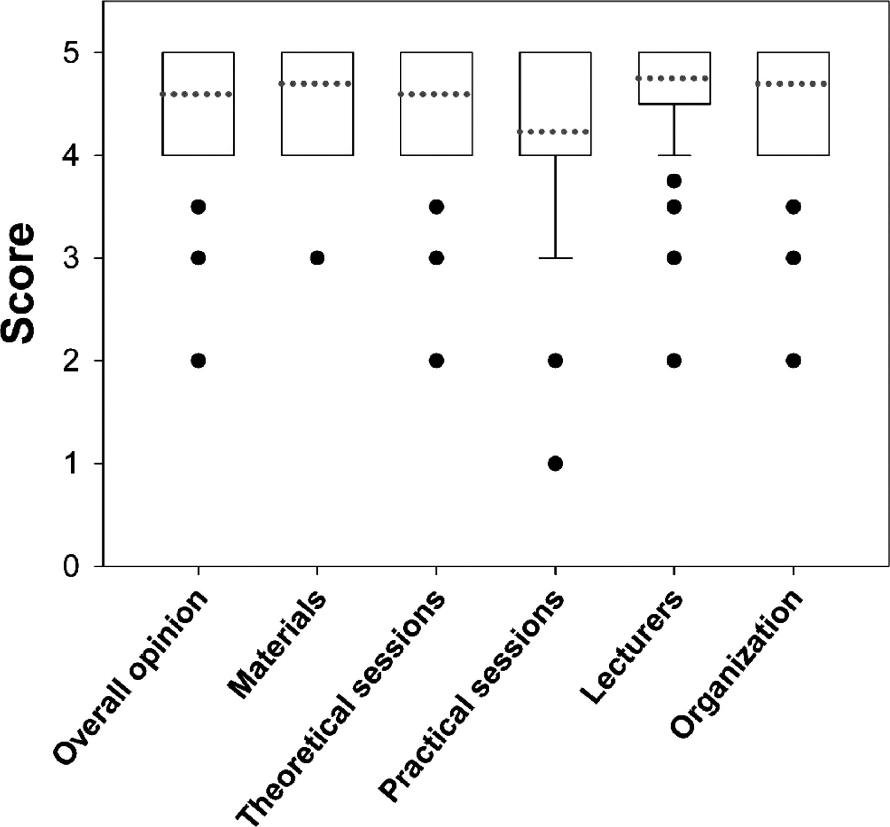 Students' satisfaction and perceived impact on knowledge