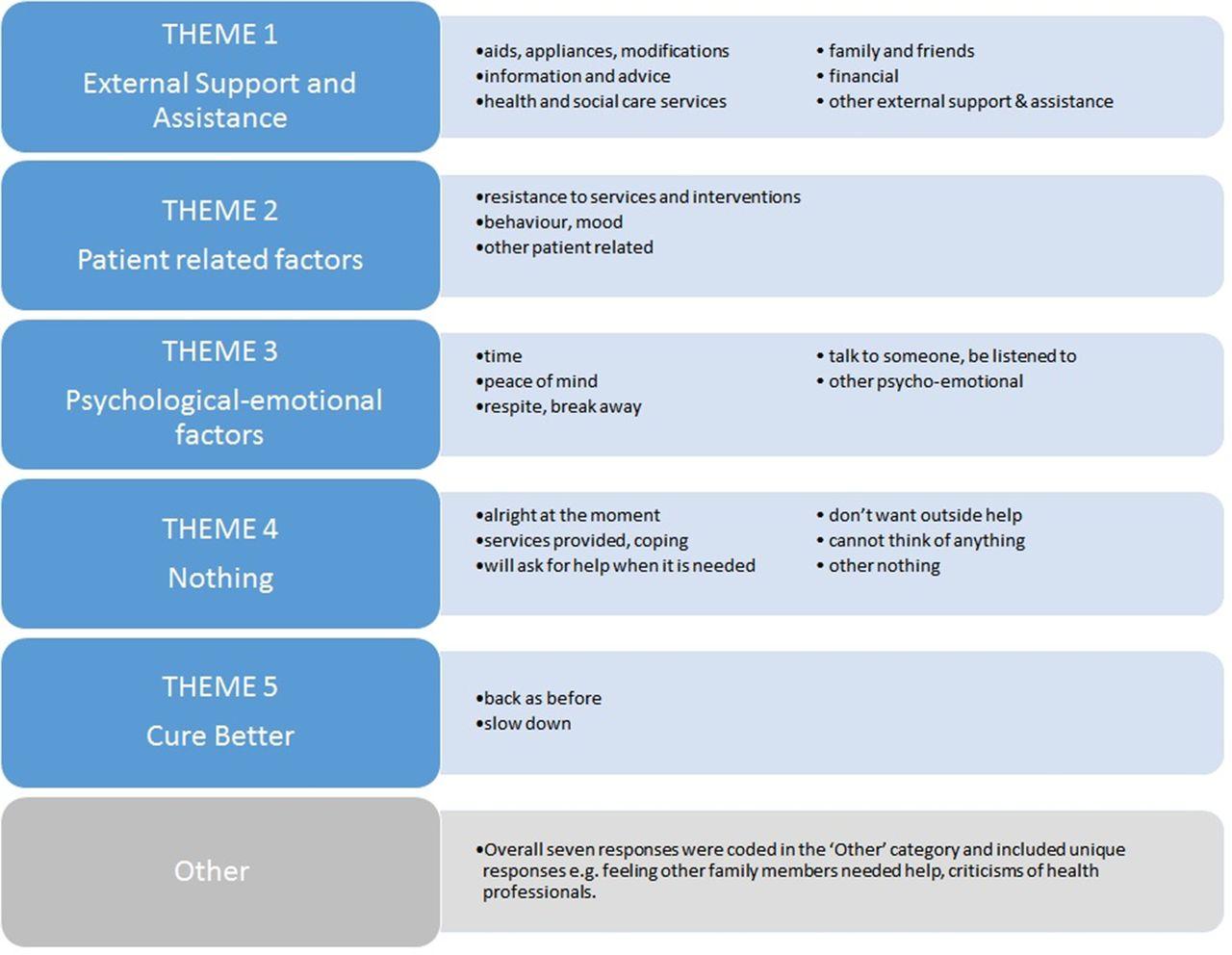 needs of informal caregivers across the caregiving course