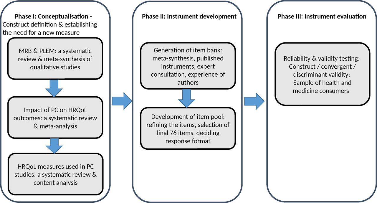 Development And Validation Of An Instrument For Measuring The Burden